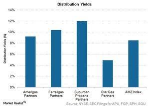 uploads/2015/11/distribution-yields1.jpg