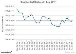 uploads///Brazilian Real Flat in June