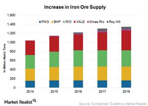 uploads/2016/01/Iron-ore-supply1.png