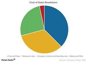 uploads/2015/03/Cost-of-Sales-Breakdown-2015-03-251.jpg