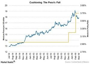 uploads/2016/03/mexican-peso1.jpg