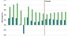 uploads///EM growth IMF