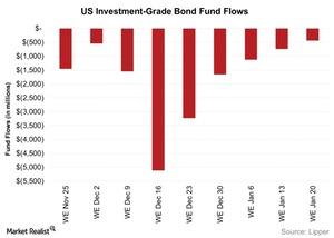 uploads/2016/01/US-Investment-Grade-Bond-Fund-Flows-2016-01-261.jpg
