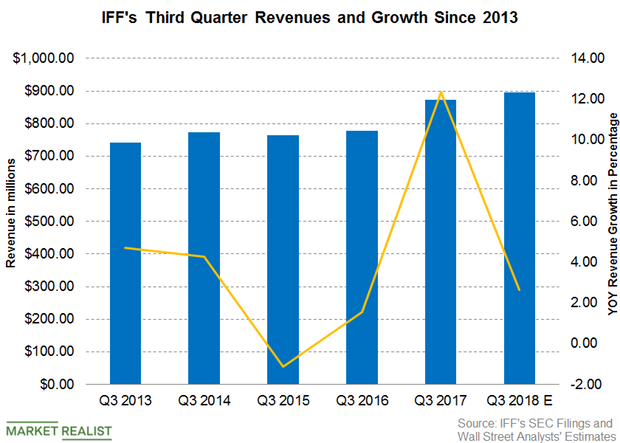 uploads///IFF Revenue Q  Pre