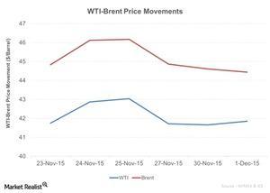 uploads/2015/12/WTI-Brent-Price-Movements-2015-12-021.jpg