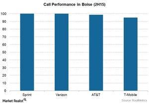 uploads/2015/11/Telecom-Sprint-Boise-Call-Performance1.jpg