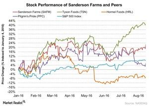 uploads///Stock Performance of Sanderson Farms and Peers
