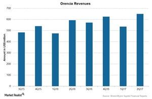 uploads/2017/09/Chart-07-Orencia-1.jpg