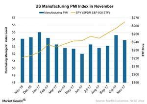 uploads/2017/12/US-Manufacturing-PMI-Index-in-November-2017-12-04-1.jpg