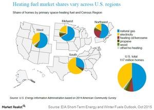 uploads///heating fuel market shares vary across US regions