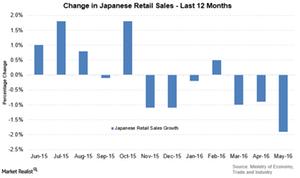 uploads///Japan retail sales