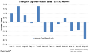 uploads/2016/06/Japan-retail-sales-1.png