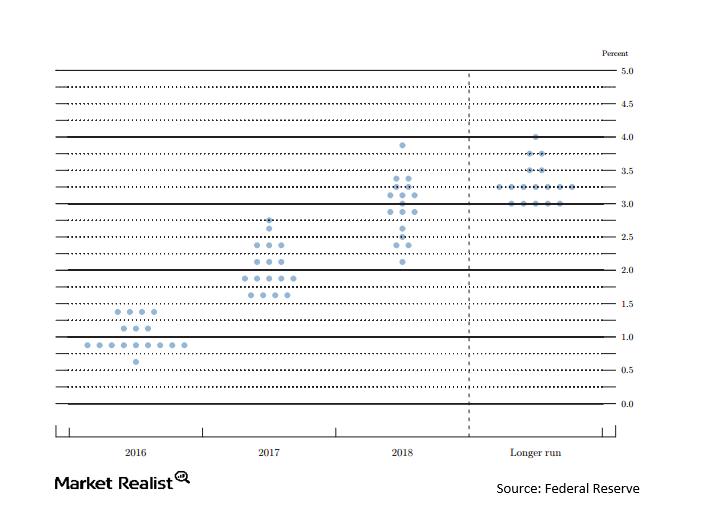 uploads///Fed Funds dot graph Mar