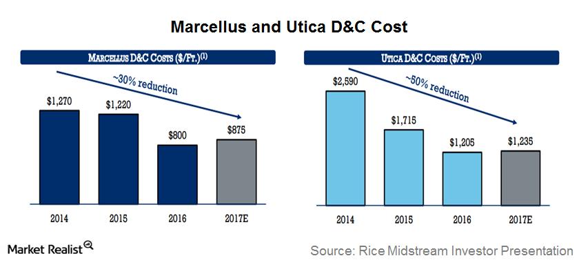 uploads///marcellus cost