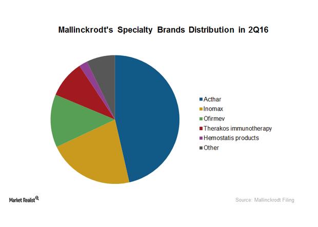 uploads///specialty brands