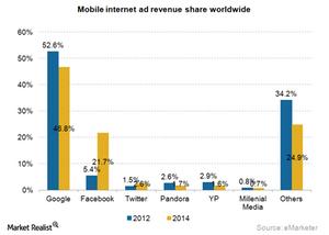 uploads///Ad mobile internet revenue share_
