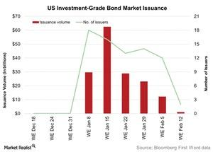 uploads/2016/02/US-Investment-Grade-Bond-Market-Issuance-2016-02-161.jpg