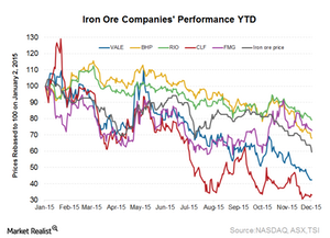 uploads/2015/12/Iron-ore-prices-YTD11.png