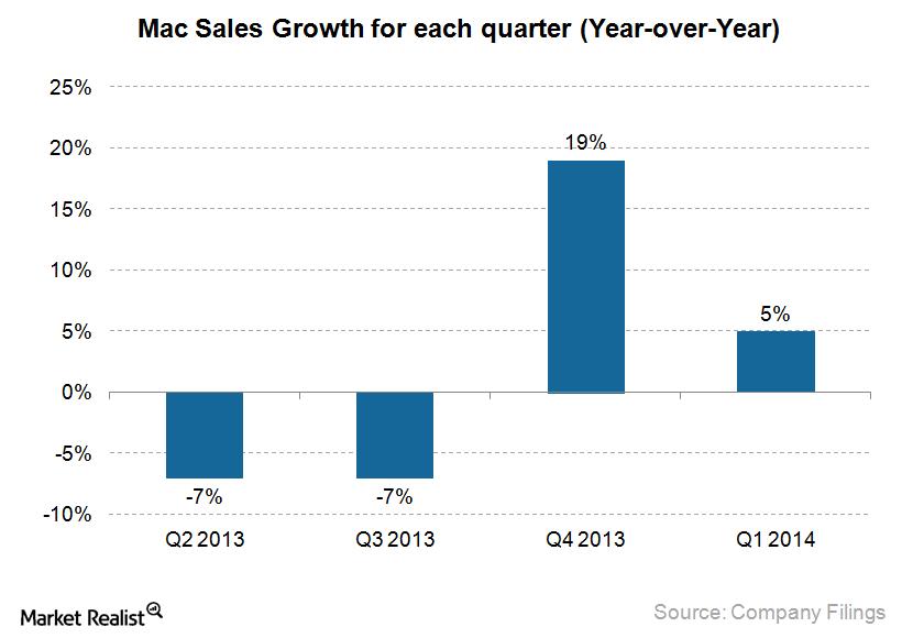 uploads///Mac Sales Growth
