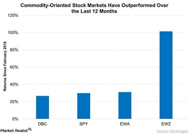 uploads///Commodity Oriented Stock Markets Have Outperformed Over the Last  Months