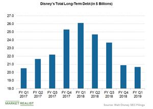 uploads/2019/05/Disneyslong-term-debt-2-1.png