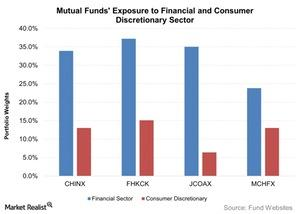 uploads/2015/08/Mutual-Funds-Exposure-to-Financial-and-Consumer-Discretionary-Sector-2015-08-281.jpg