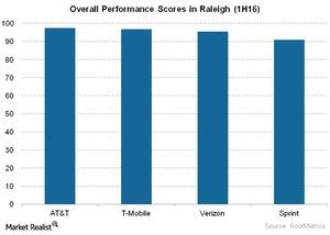 uploads/2016/06/Telecom-Overall-Performance-Scores-in-Raleigh-1H16-1.jpg