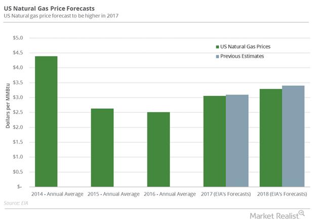 uploads///NG price forecast