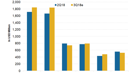 uploads/2018/10/Revenues.png