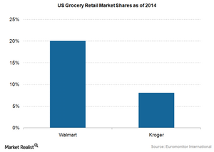 uploads/2016/05/Retail-grocery-market-shares.png