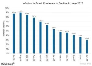 uploads///Inflation in Brazil Continues to Decline in June