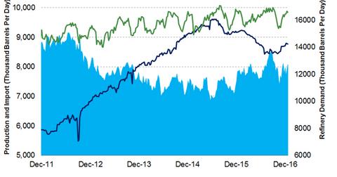 uploads/2016/12/refinery-demand-1.png