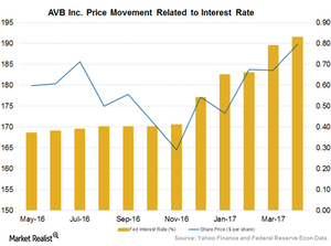 uploads/2017/06/Interest-Rate-Price-Ratio-1.png