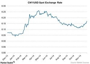 uploads/2014/12/CNY-exchange-rate1.jpg