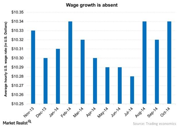 uploads///Wage growth is absent