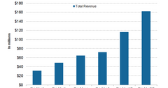 uploads///annual revenue projections