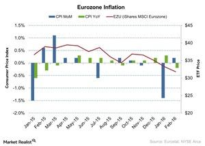 uploads/2016/03/Eurozone-Inflation-2016-03-181.jpg