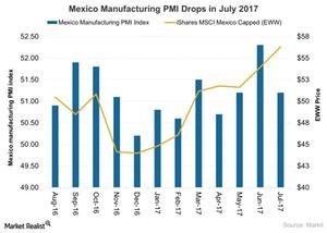uploads///Mexico Manufacturing PMI Drops in July