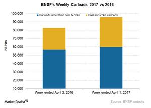 uploads/2017/04/BNSF-Carloads-1.png