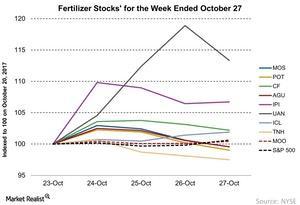 uploads///Fertilizer Stocks for the Week Ended October