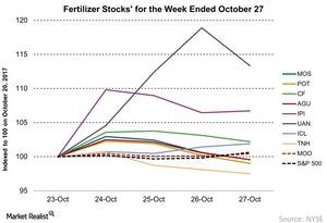 uploads/2017/10/Fertilizer-Stocks-for-the-Week-Ended-October-27-2017-10-29-1.jpg