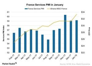 uploads///France Services PMI in January