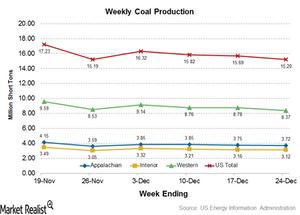 uploads///Coal Production