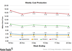 uploads/2016/12/Coal-Production-3-1.png