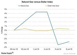 uploads/2016/07/Natural-Gas-versus-Dollar-Index-2016-07-07-1.jpg