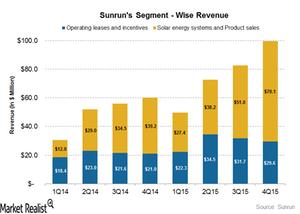 uploads///segment wise revenue