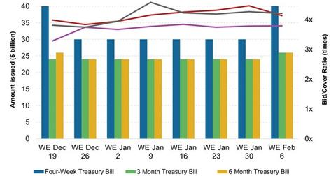 uploads/2015/02/Weekly-T-Bill-Issuance-and-Bid-Cover-Ratio21.jpg