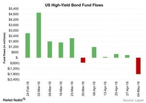 uploads/2016/05/US-High-Yield-Bond-Fund-Flows-2016-05-121.jpg