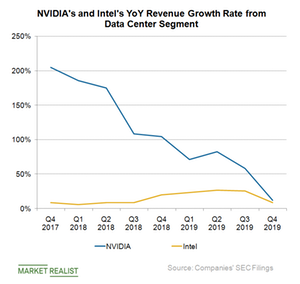 uploads///D_Semiconductors_NVDA INTC data center YoY revenue Q