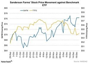 uploads/2015/12/Sanderson-Farms-Stock-Price-Movement-against-Benchmark-ETF-2015-12-221.jpg
